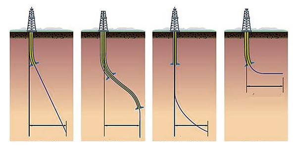 Directional well drilling type